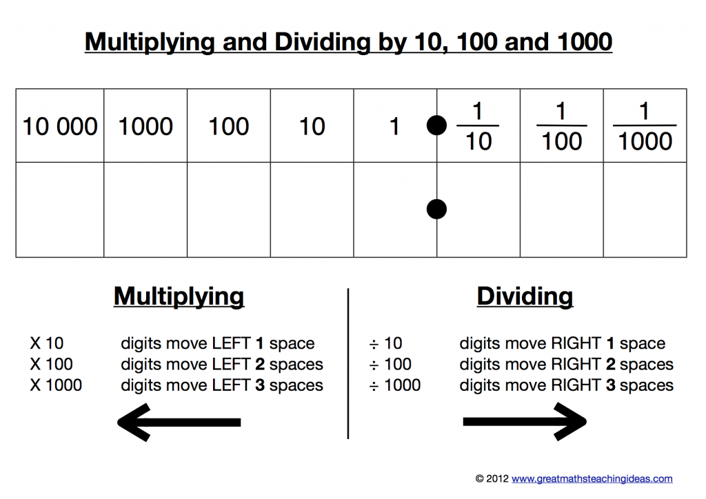 A kinaesthetic resource for multiplying and dividing by 10 100 – Decimal Point Worksheets