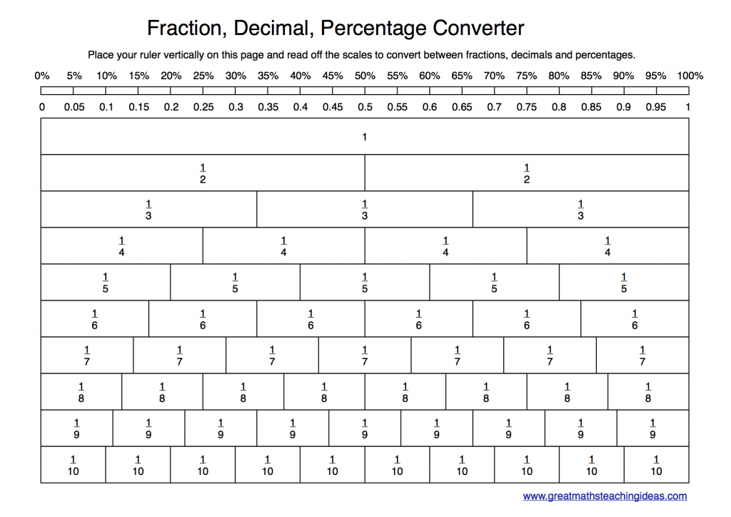 New approach for converting between fractions decimals and – Fraction Decimal Percent Conversion Worksheet