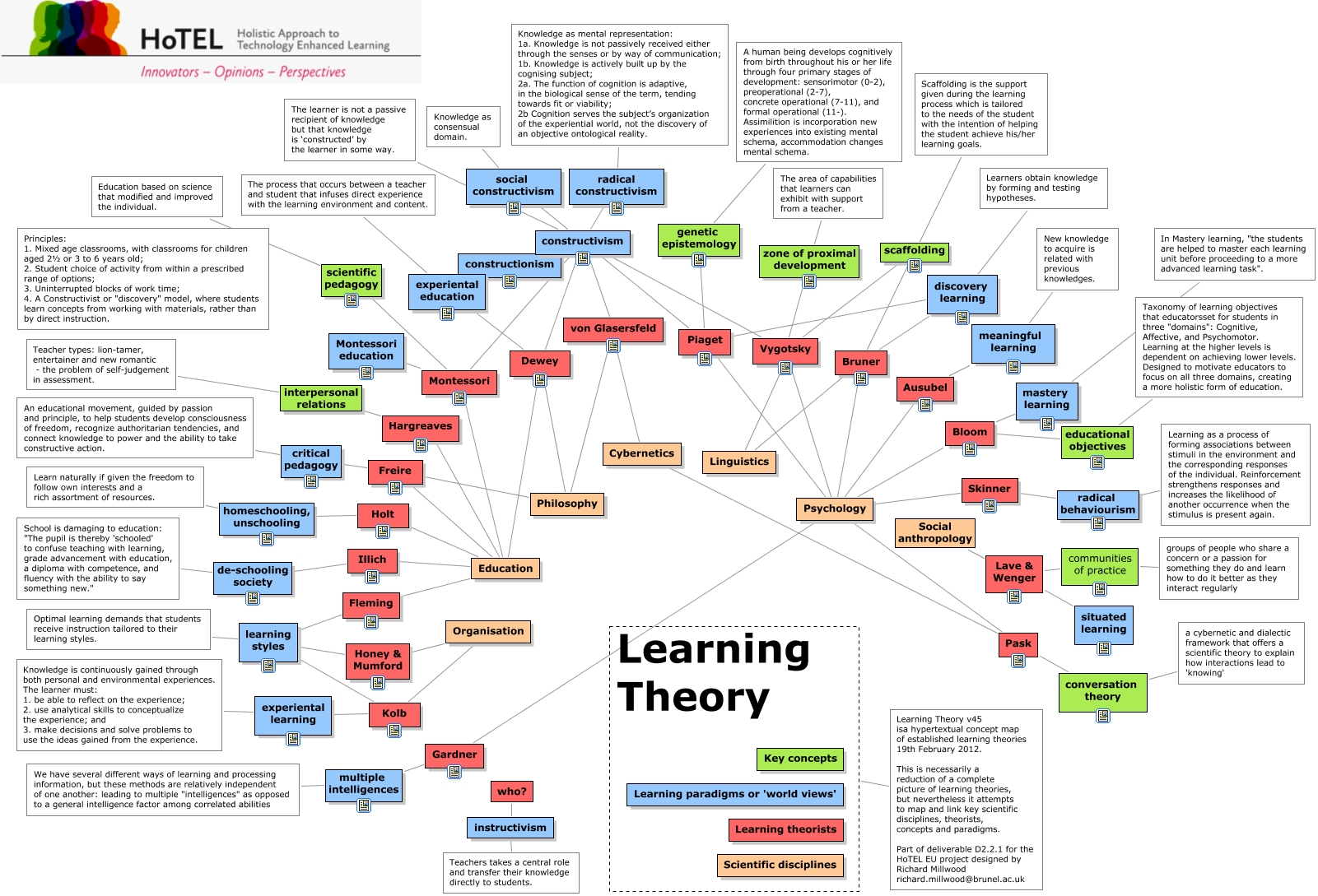 Infographic of learning theories