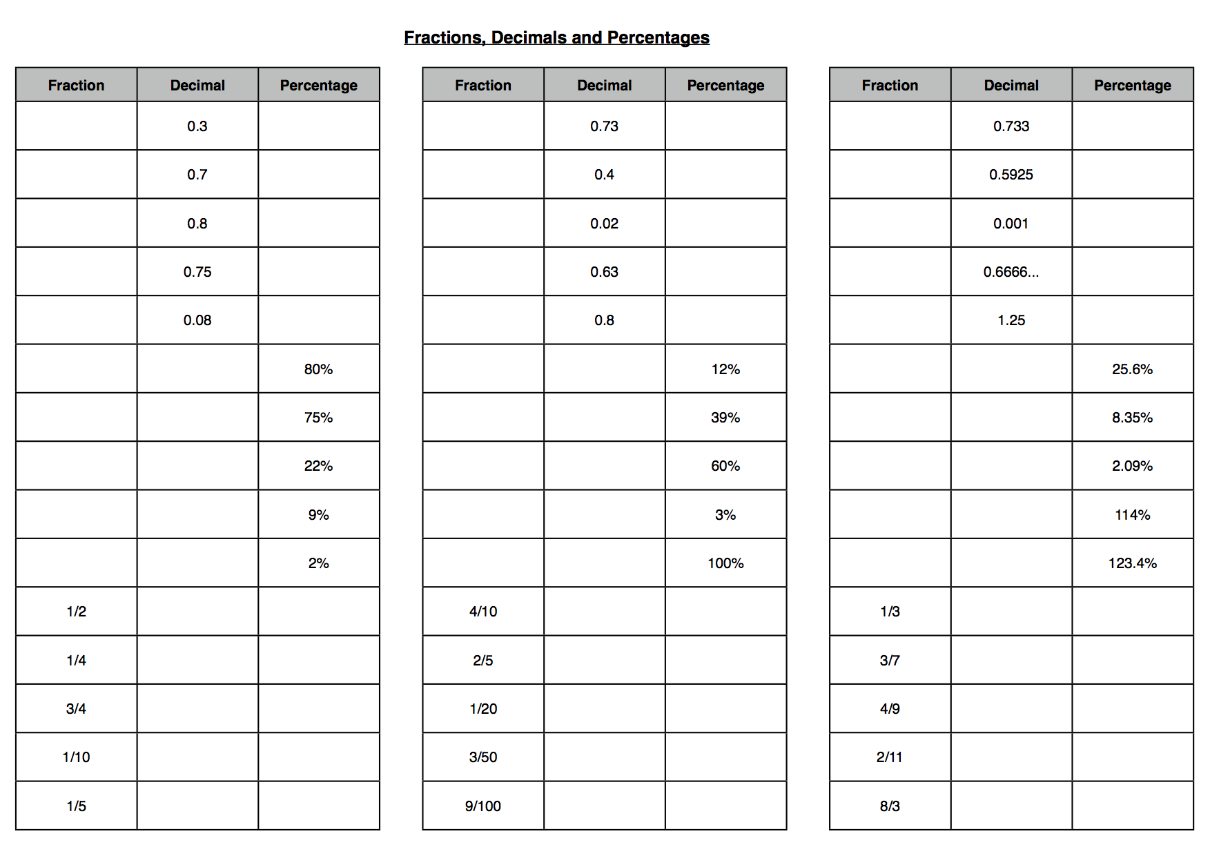 Fractions decimals and percentages conversion notes and grid – Convert Decimal to Percent Worksheet