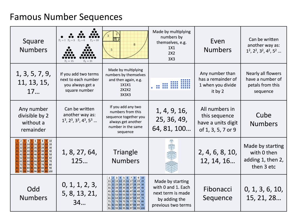 Famous number sequences card sort