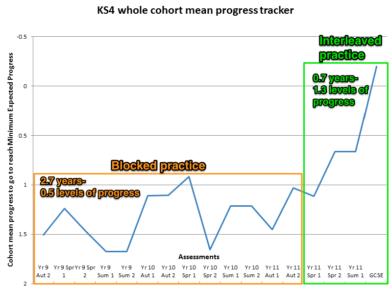 KS4 whole cohort mean progress tracker