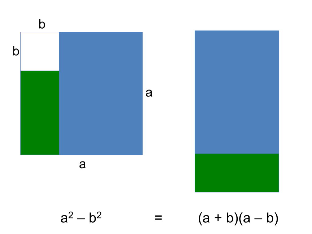 Difference of two squares visual model