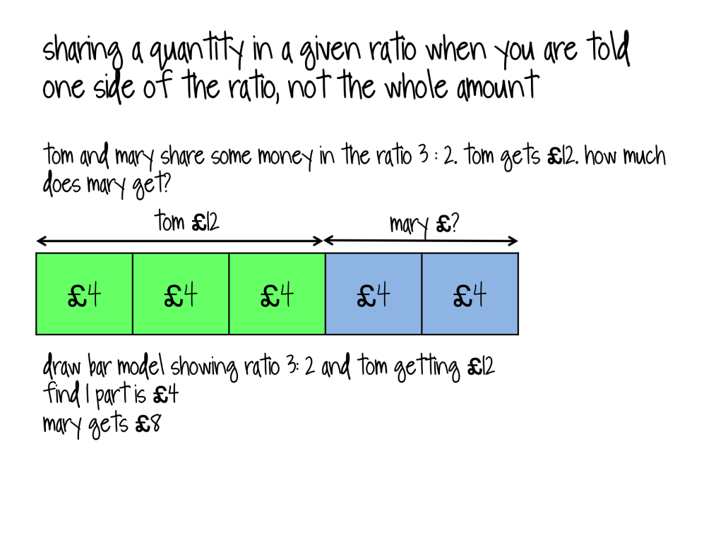 Workbooks ratio worksheets year 5 : Bar modelling- a powerful visual approach for introducing number ...